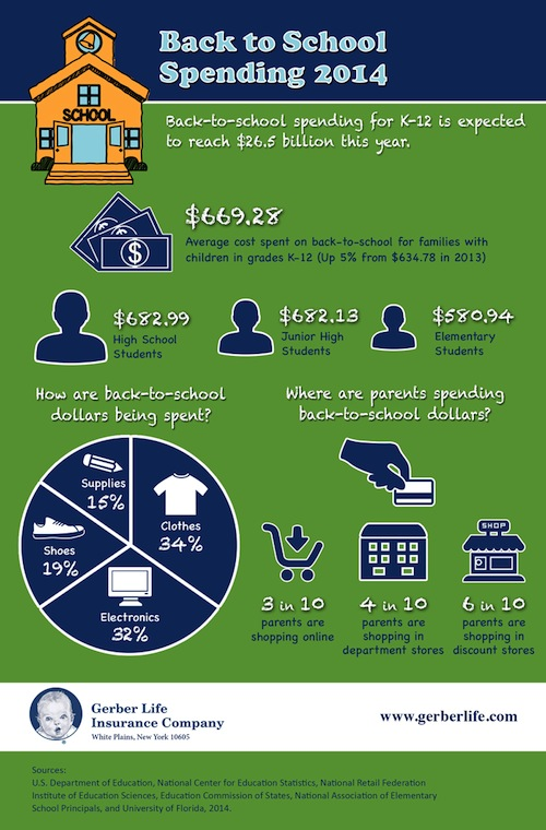 average back to school costs
