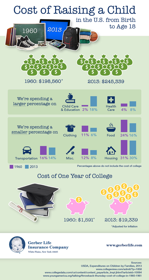 infographic on cost of raising a child in the U.S. from birth to age 18