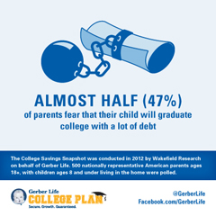 Avoiding College Debt