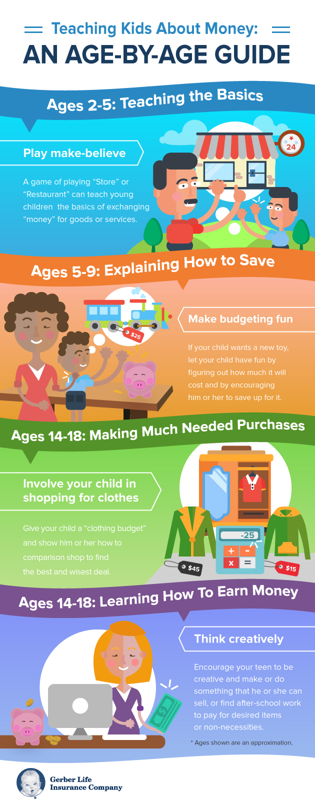 guide to teaching kids about money