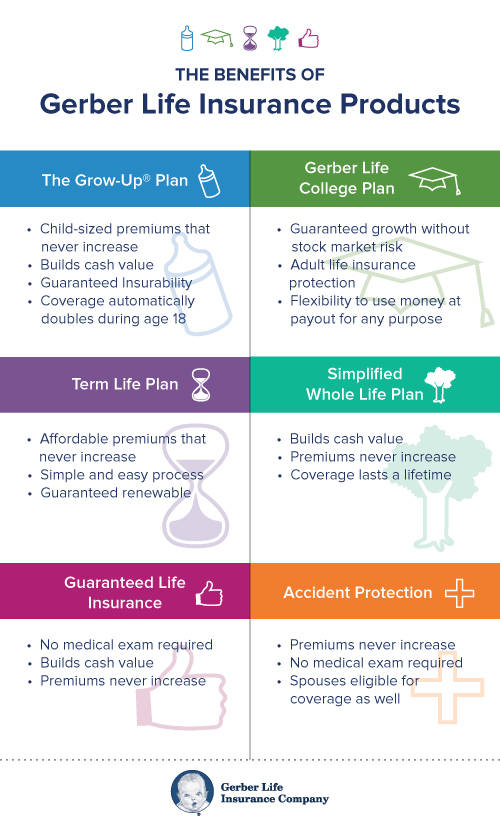 Gerber Life Insurance product benefits