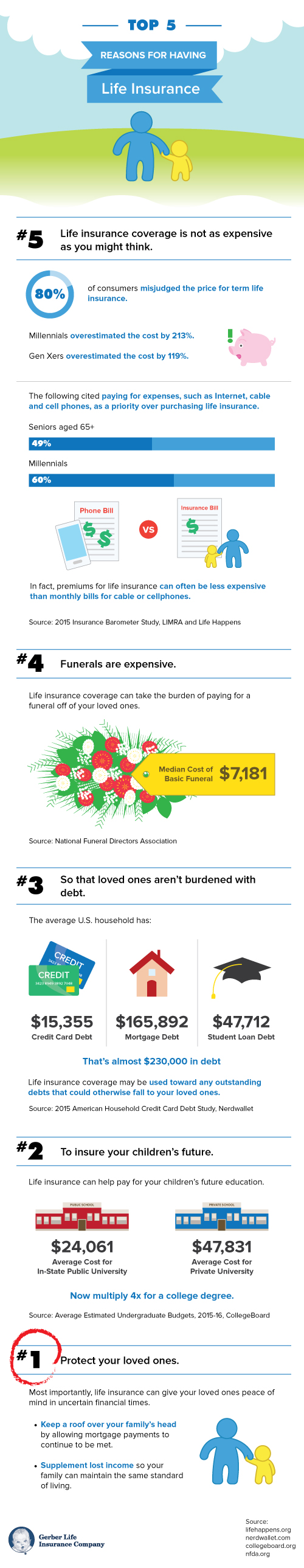Reasons to have life insurance infographic