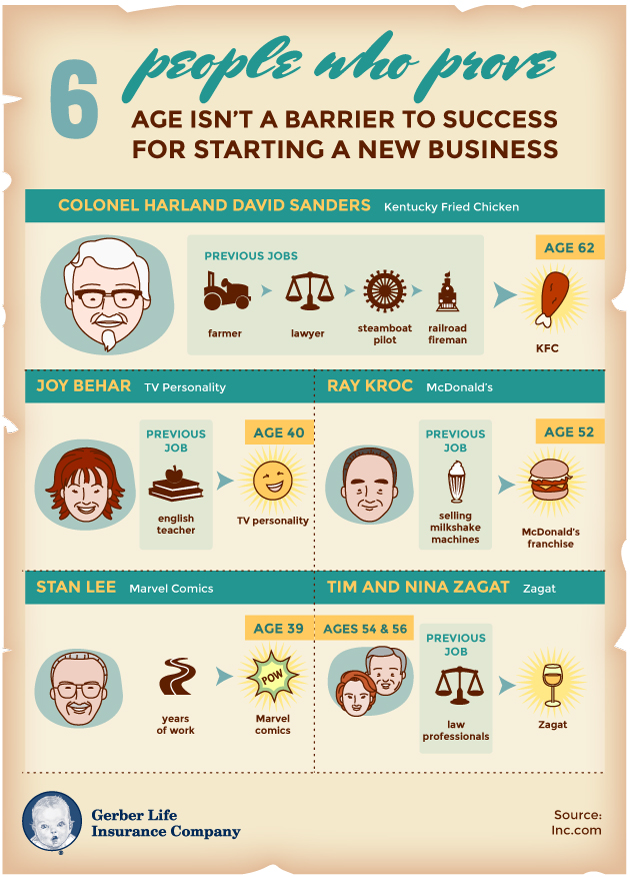 6 people who prove age isn't a barrier to success infographic