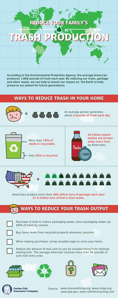 trash production infographic