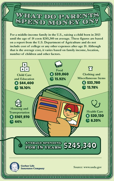 child cost infographic